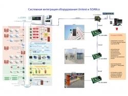 Интеграция с Охранно-пожарной адресно-аналоговой системой ЮНИТРОНИК 496М