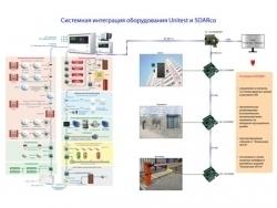 Интеграция с ОПС ЮНИТРОНИК 496М